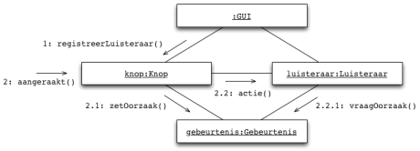 GUI-communication